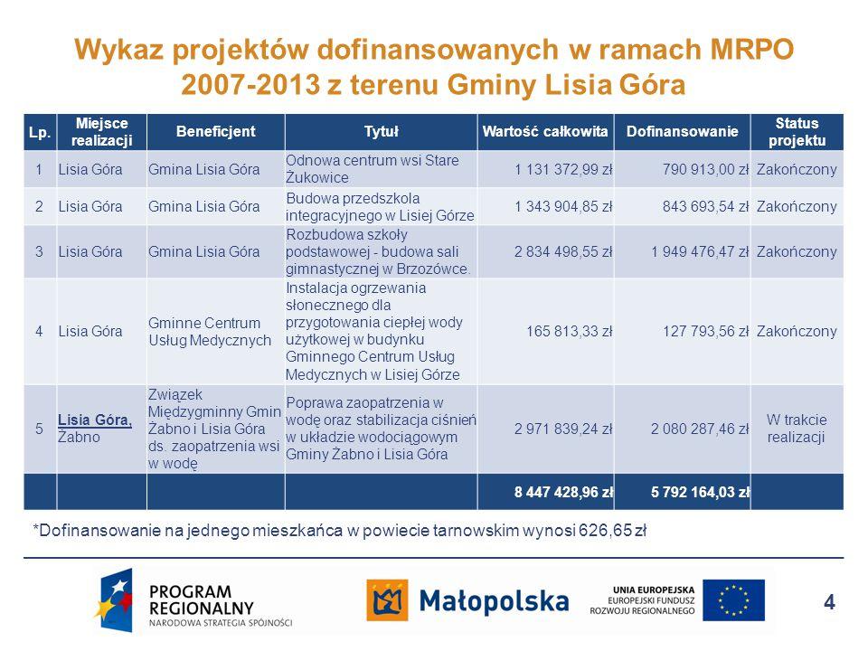 Małopolski Regionalny Program Operacyjny na lata 2014-2020