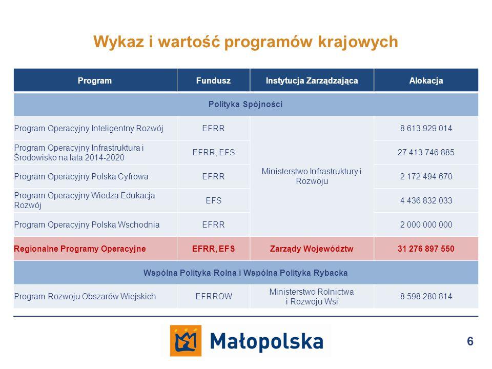 Wykaz i wartość programów krajowych 6 ProgramFunduszInstytucja ZarządzającaAlokacja Polityka Spójności Program Operacyjny Inteligentny RozwójEFRR Ministerstwo Infrastruktury i Rozwoju 8 613 929 014 Program Operacyjny Infrastruktura i Środowisko na lata 2014-2020 EFRR, EFS27 413 746 885 Program Operacyjny Polska CyfrowaEFRR2 172 494 670 Program Operacyjny Wiedza Edukacja Rozwój EFS4 436 832 033 Program Operacyjny Polska WschodniaEFRR2 000 000 000 Regionalne Programy OperacyjneEFRR, EFSZarządy Województw31 276 897 550 Wspólna Polityka Rolna i Wspólna Polityka Rybacka Program Rozwoju Obszarów WiejskichEFRROW Ministerstwo Rolnictwa i Rozwoju Wsi 8 598 280 814
