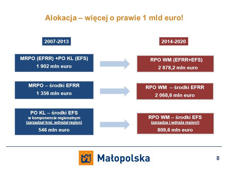 Alokacja – więcej o prawie 1 mld euro.