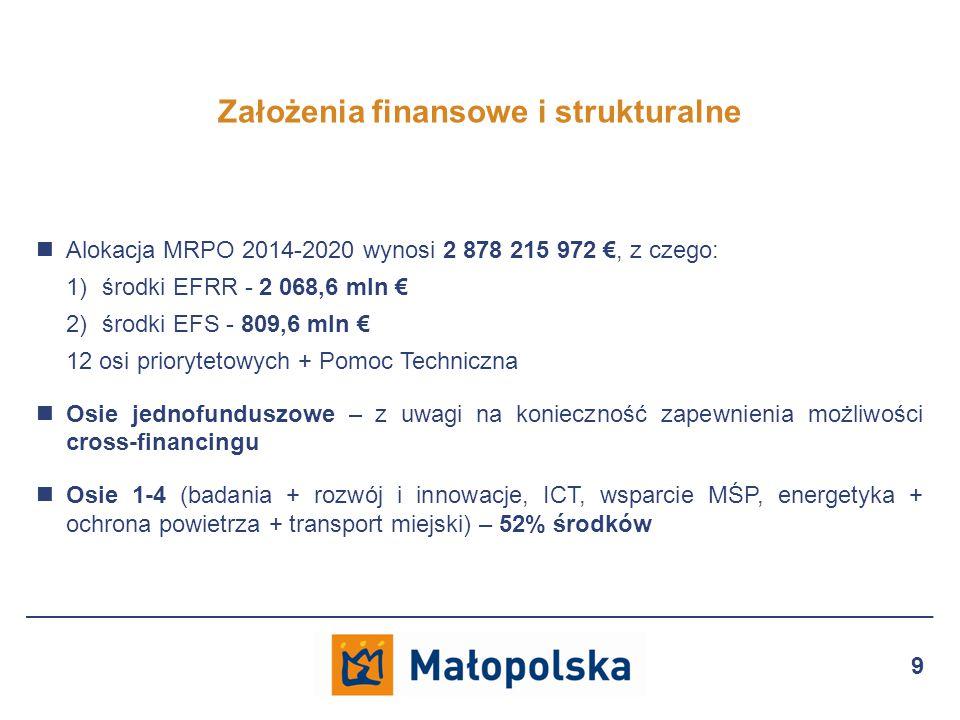 Alokacja MRPO 2014-2020 wynosi 2 878 215 972 €, z czego: 1)środki EFRR - 2 068,6 mln € 2)środki EFS - 809,6 mln € 12 osi priorytetowych + Pomoc Techniczna Osie jednofunduszowe – z uwagi na konieczność zapewnienia możliwości cross-financingu Osie 1-4 (badania + rozwój i innowacje, ICT, wsparcie MŚP, energetyka + ochrona powietrza + transport miejski) – 52% środków Założenia finansowe i strukturalne 9