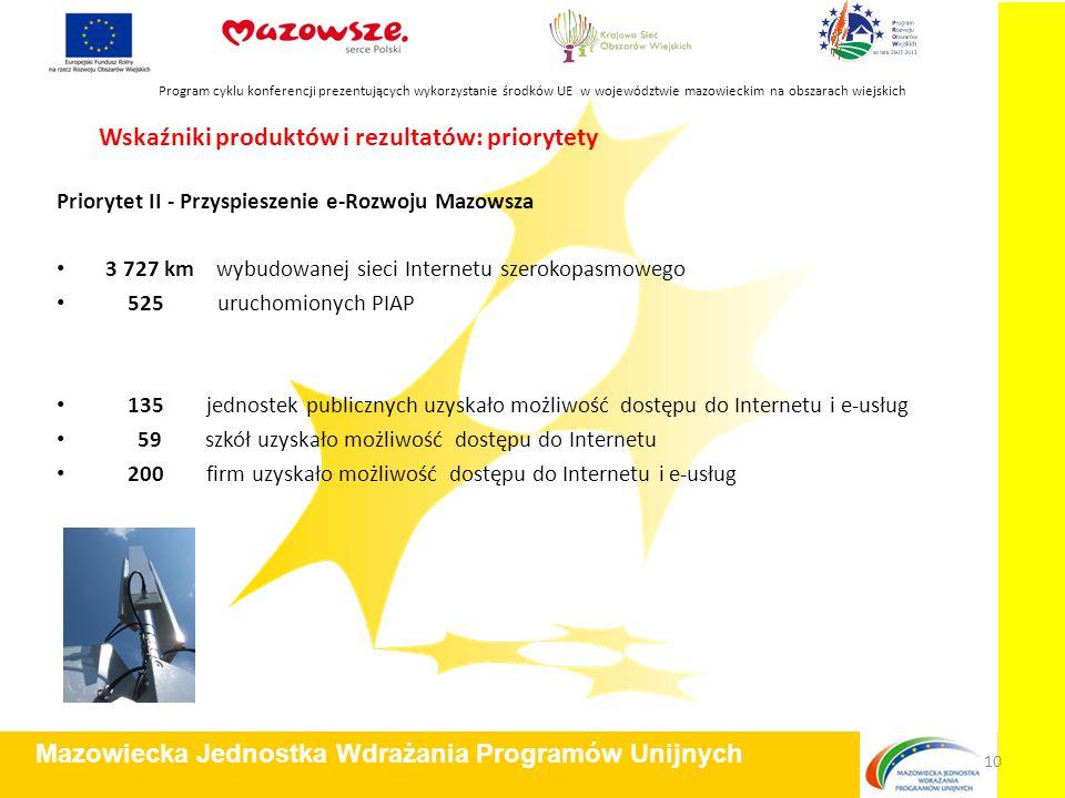 Wskaźniki produktów i rezultatów: priorytety Priorytet II - Przyspieszenie e-Rozwoju Mazowsza 3 727 km wybudowanej sieci Internetu szerokopasmowego 52