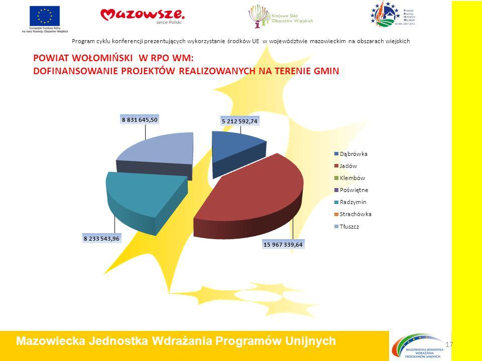 POWIAT WOŁOMIŃSKI W RPO WM: DOFINANSOWANIE PROJEKTÓW REALIZOWANYCH NA TERENIE GMIN Program cyklu konferencji prezentujących wykorzystanie środków UE w