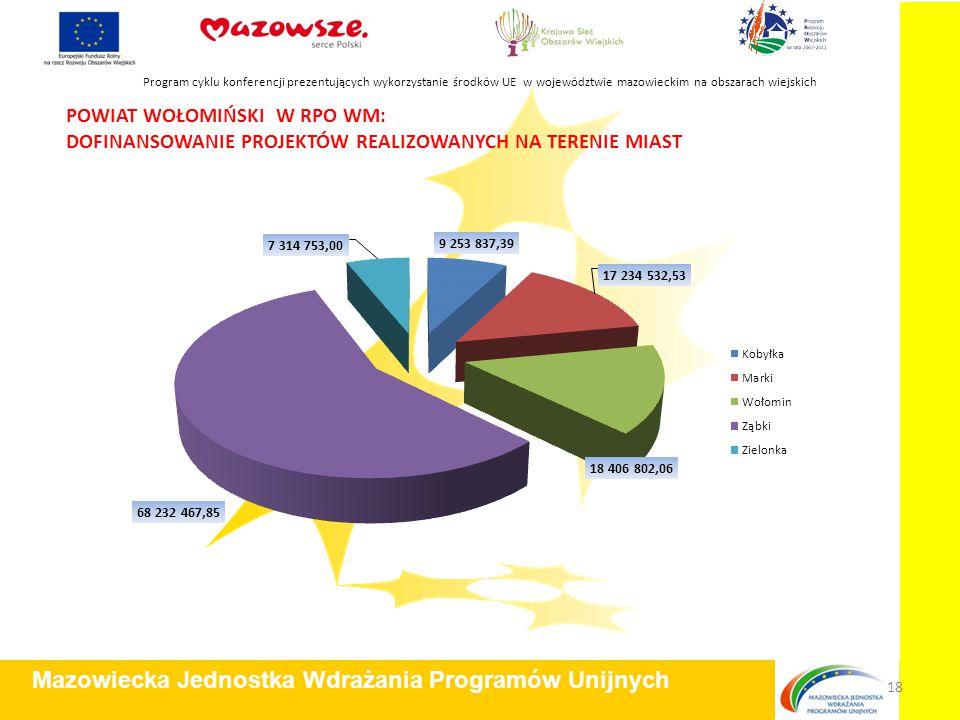 POWIAT WOŁOMIŃSKI W RPO WM: DOFINANSOWANIE PROJEKTÓW REALIZOWANYCH NA TERENIE MIAST Program cyklu konferencji prezentujących wykorzystanie środków UE