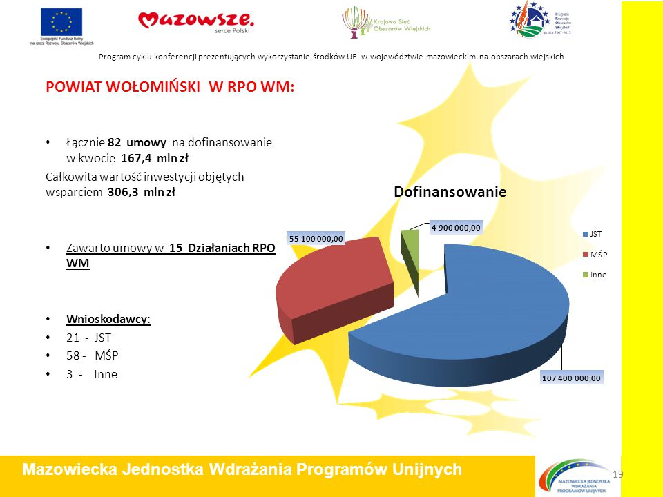 POWIAT WOŁOMIŃSKI W RPO WM: Łącznie 82 umowy na dofinansowanie w kwocie 167,4 mln zł Całkowita wartość inwestycji objętych wsparciem 306,3 mln zł Zawa