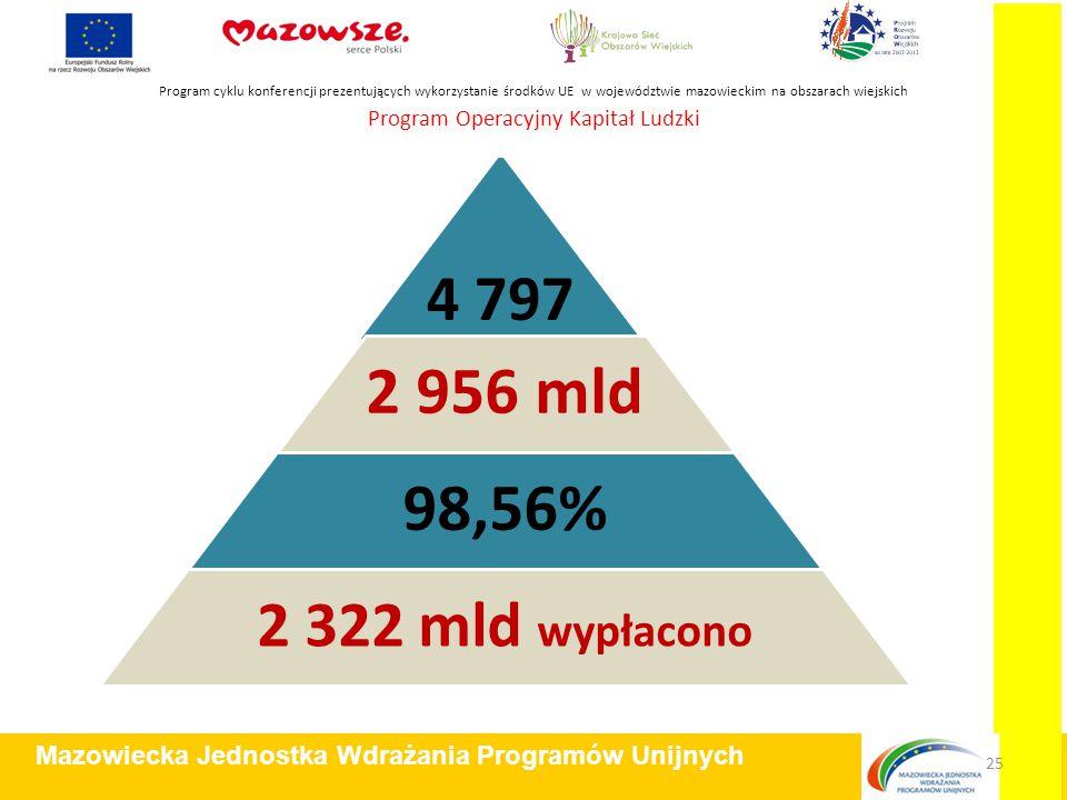 Program Operacyjny Kapitał Ludzki Program cyklu konferencji prezentujących wykorzystanie środków UE w województwie mazowieckim na obszarach wiejskich