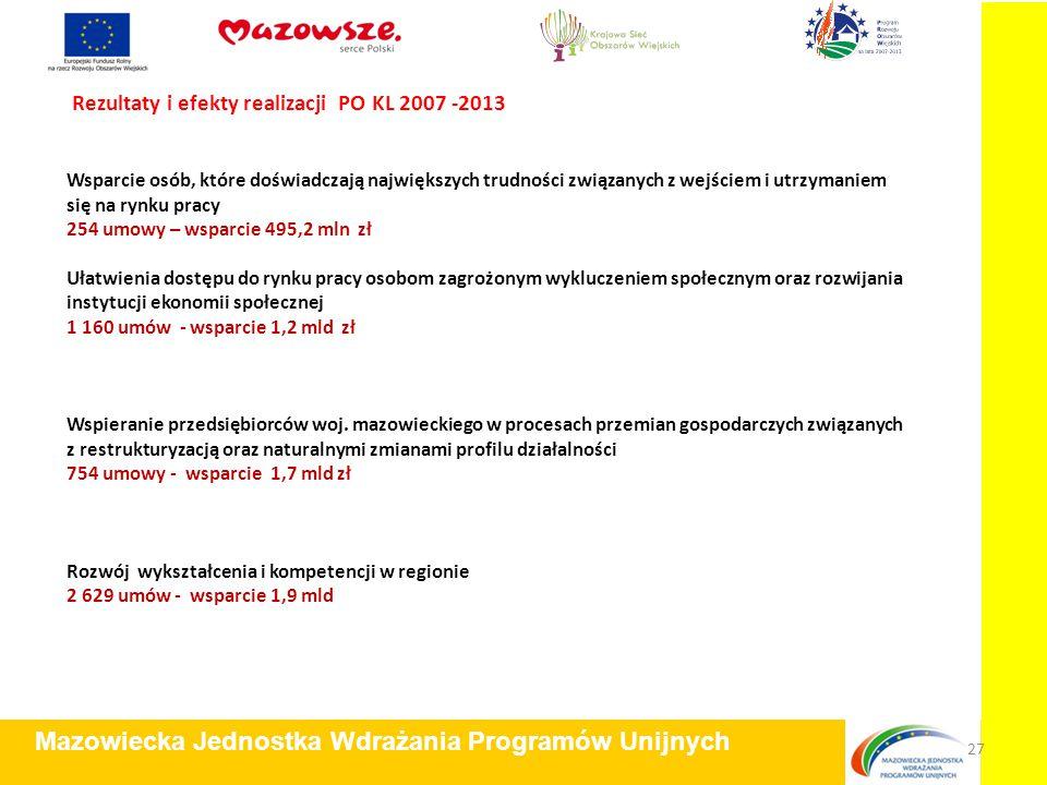 Rezultaty i efekty realizacji PO KL 2007 -2013 Mazowiecka Jednostka Wdrażania Programów Unijnych 27 Wsparcie osób, które doświadczają największych tru