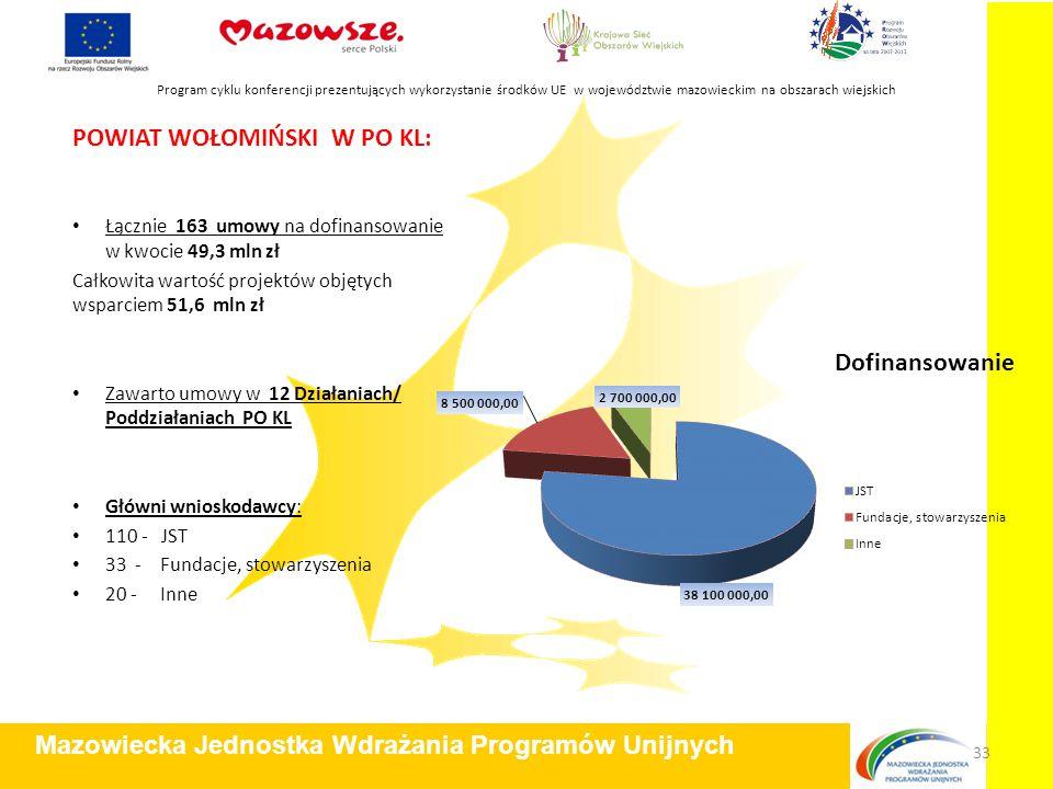 POWIAT WOŁOMIŃSKI W PO KL: Łącznie 163 umowy na dofinansowanie w kwocie 49,3 mln zł Całkowita wartość projektów objętych wsparciem 51,6 mln zł Zawarto