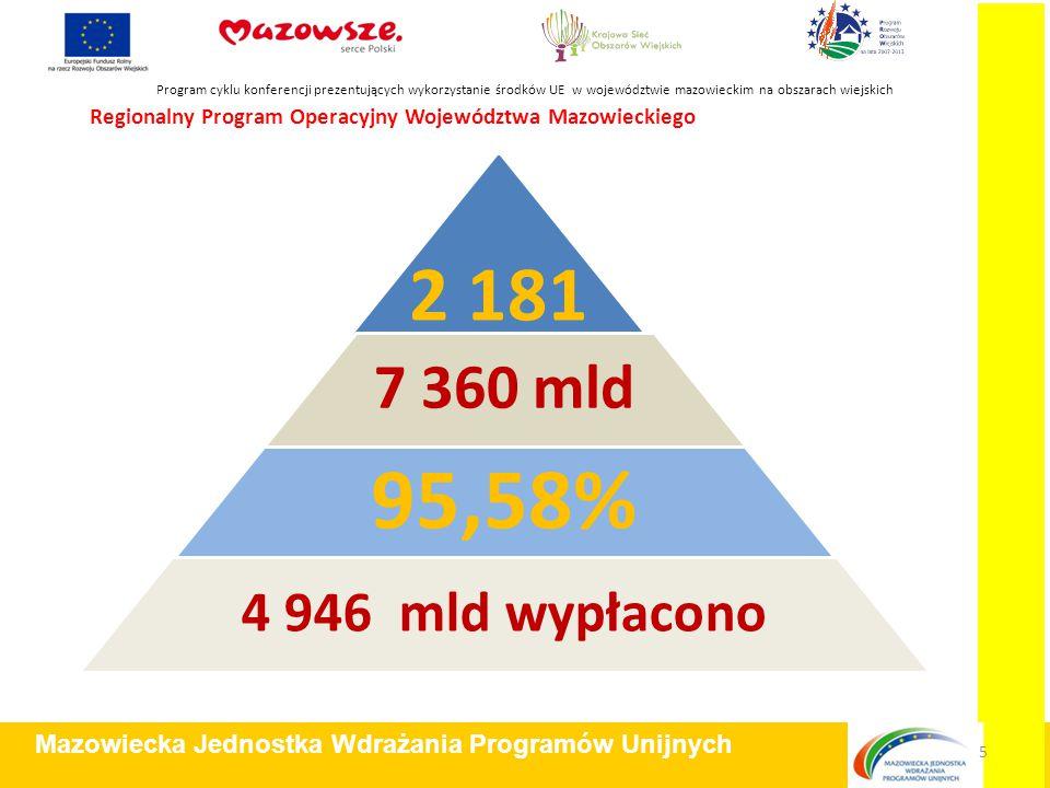 Program cyklu konferencji prezentujących wykorzystanie środków UE w województwie mazowieckim na obszarach wiejskich Mazowiecka Jednostka Wdrażania Programów Unijnych 6 Rezultaty i efekty realizacji RPO WM 2007 -2013 Na co.