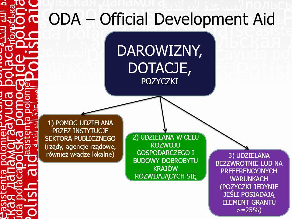 ODA – Official Development Aid DAROWIZNY, DOTACJE, POZYCZKI 1) POMOC UDZIELANA PRZEZ INSTYTUCJE SEKTORA PUBLICZNEGO (rządy, agencje rządowe, również władze lokalne) 2) UDZIELANA W CELU ROZWOJU GOSPODARCZEGO I BUDOWY DOBROBYTU KRAJÓW ROZWIJAJĄCYCH SIĘ 3) UDZIELANA BEZZWROTNIE LUB NA PREFERENCYJNYCH WARUNKACH (POZYCZKI JEDYNIE JEŚLI POSIADAJĄ ELEMENT GRANTU >=25%)