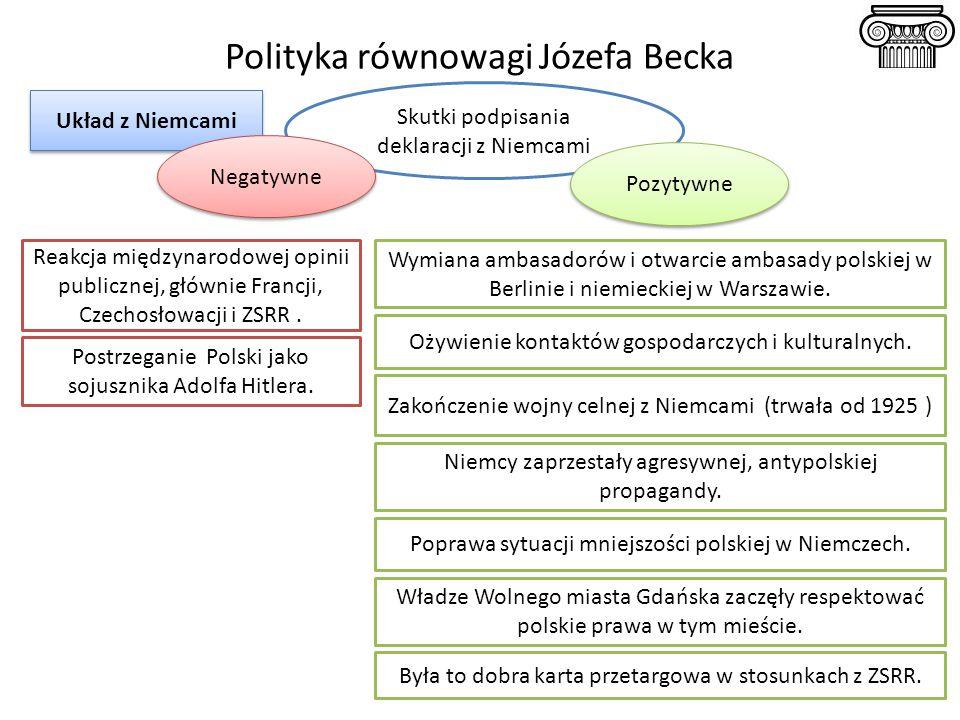 Polityka równowagi Józefa Becka Układ z Niemcami Skutki podpisania deklaracji z Niemcami Reakcja międzynarodowej opinii publicznej, głównie Francji, C