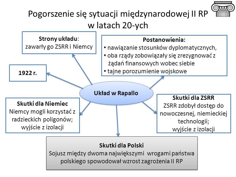 Pogorszenie się sytuacji międzynarodowej II RP w latach 20-ych Skutki dla Niemiec Niemcy mogli korzystać z radzieckich poligonów; wyjście z izolacji 1