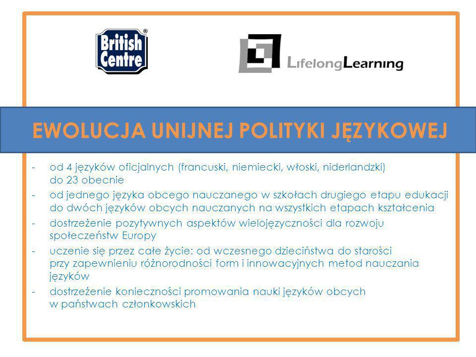 EWOLUCJA UNIJNEJ POLITYKI JĘZYKOWEJ -od 4 języków oficjalnych (francuski, niemiecki, włoski, niderlandzki) do 23 obecnie -od jednego języka obcego nauczanego w szkołach drugiego etapu edukacji do dwóch języków obcych nauczanych na wszystkich etapach kształcenia -dostrzeżenie pozytywnych aspektów wielojęzyczności dla rozwoju społeczeństw Europy -uczenie się przez całe życie: od wczesnego dzieciństwa do starości przy zapewnieniu różnorodności form i innowacyjnych metod nauczania języków -dostrzeżenie konieczności promowania nauki języków obcych w państwach członkowskich