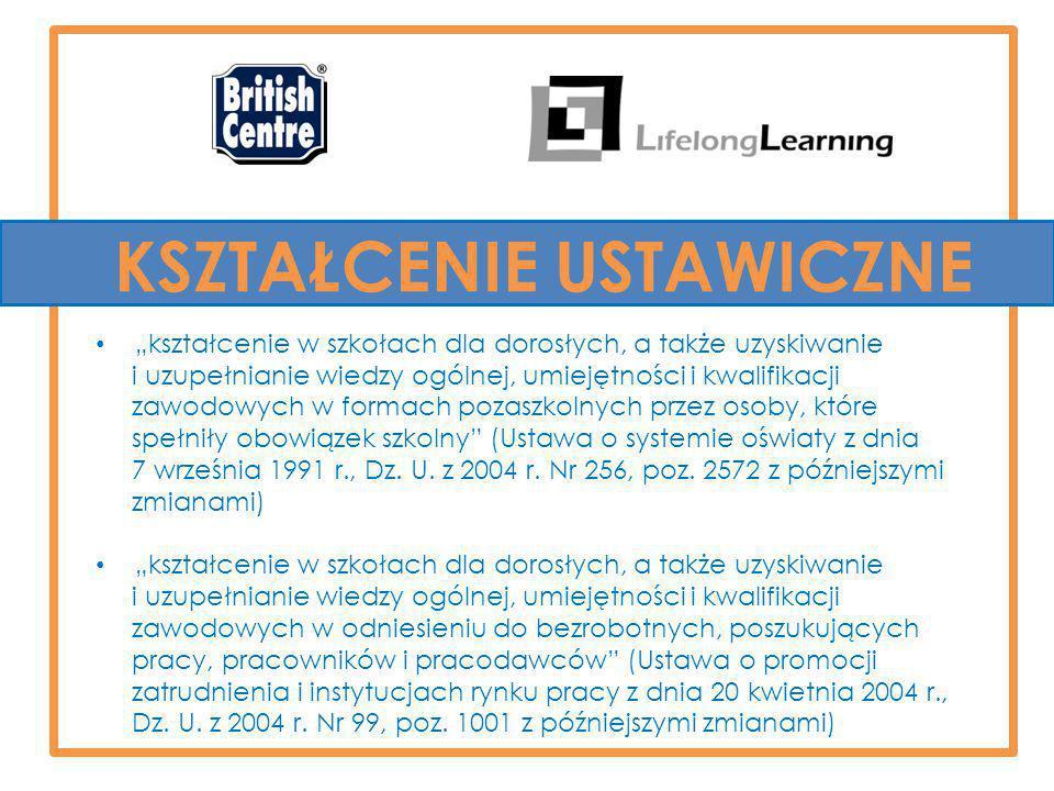"""KSZTAŁCENIE USTAWICZNE """"kształcenie w szkołach dla dorosłych, a także uzyskiwanie i uzupełnianie wiedzy ogólnej, umiejętności i kwalifikacji zawodowych w formach pozaszkolnych przez osoby, które spełniły obowiązek szkolny (Ustawa o systemie oświaty z dnia 7 września 1991 r., Dz."""