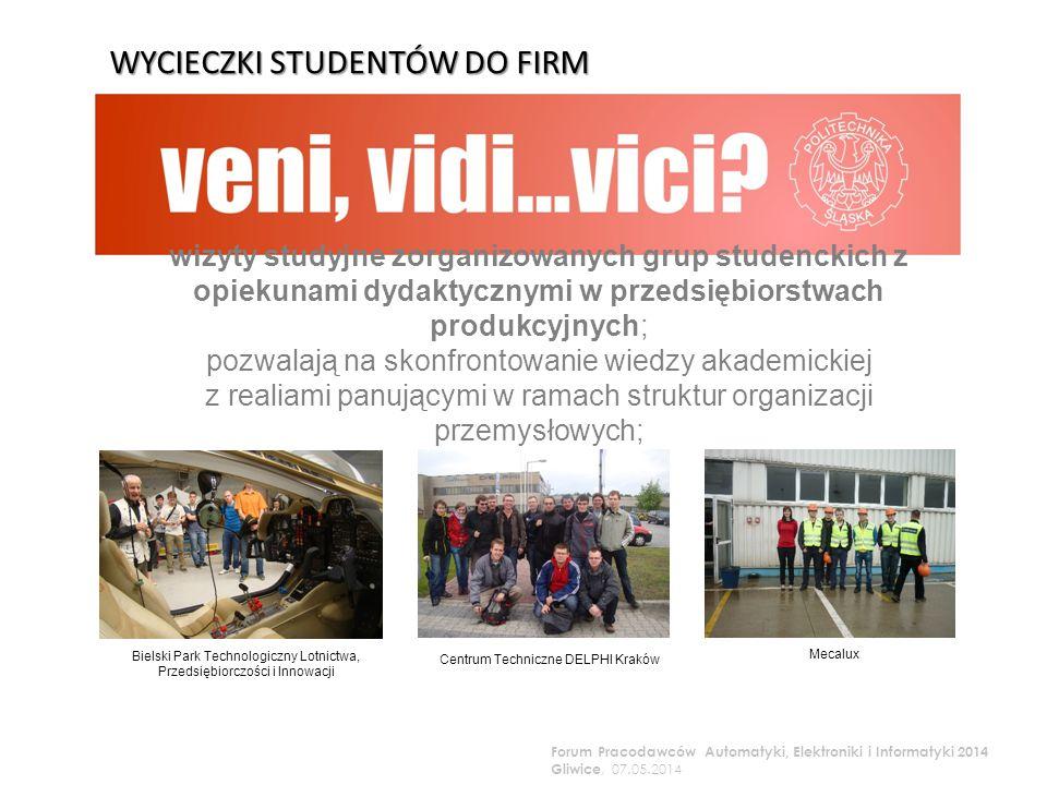 wizyty studyjne zorganizowanych grup studenckich z opiekunami dydaktycznymi w przedsiębiorstwach produkcyjnych; pozwalają na skonfrontowanie wiedzy akademickiej z realiami panującymi w ramach struktur organizacji przemysłowych; Bielski Park Technologiczny Lotnictwa, Przedsiębiorczości i Innowacji Mecalux Centrum Techniczne DELPHI Kraków WYCIECZKI STUDENTÓW DO FIRM Forum Pracodawców Automatyki, Elektroniki i Informatyki 2014 Gliwice, 07.05.2014