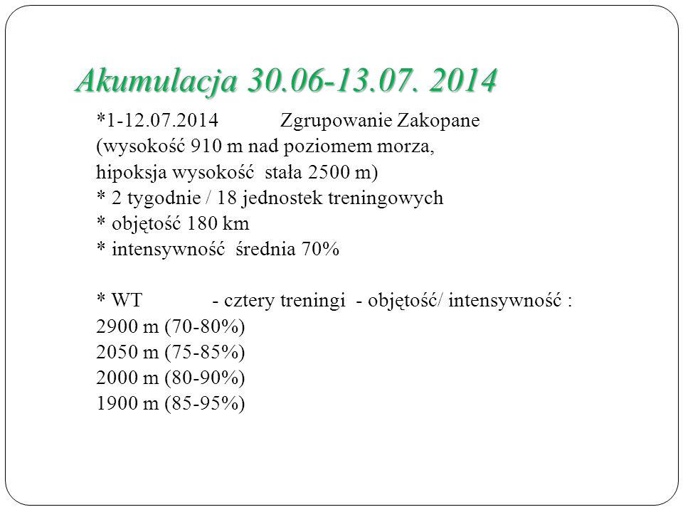 Akumulacja 30.06-13.07.