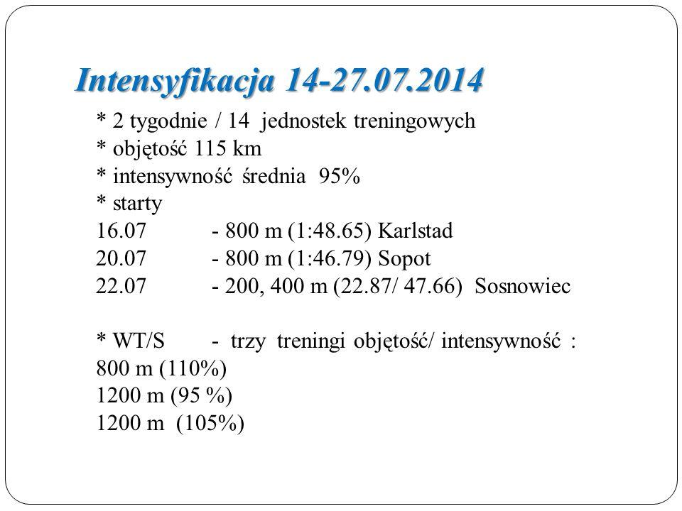 Intensyfikacja 14-27.07.2014 * 2 tygodnie / 14 jednostek treningowych * objętość 115 km * intensywność średnia 95% * starty 16.07- 800 m (1:48.65) Karlstad 20.07- 800 m (1:46.79) Sopot 22.07- 200, 400 m (22.87/ 47.66) Sosnowiec * WT/S- trzy treningi objętość/ intensywność : 800 m (110%) 1200 m (95 %) 1200 m (105%)