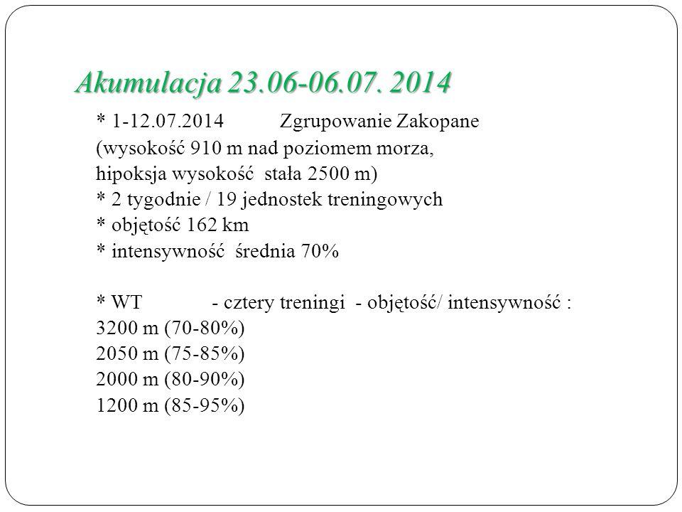 Akumulacja 23.06-06.07.