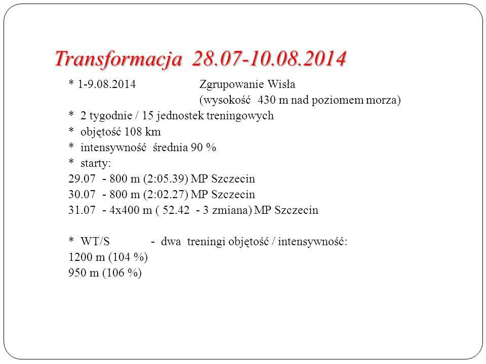 Transformacja 28.07-10.08.2014 * 1-9.08.2014 Zgrupowanie Wisła (wysokość 430 m nad poziomem morza) * 2 tygodnie / 15 jednostek treningowych * objętość 108 km * intensywność średnia 90 % * starty: 29.07- 800 m (2:05.39) MP Szczecin 30.07- 800 m (2:02.27) MP Szczecin 31.07- 4x400 m ( 52.42 - 3 zmiana) MP Szczecin * WT/S- dwa treningi objętość / intensywność: 1200 m (104 %) 950 m (106 %)