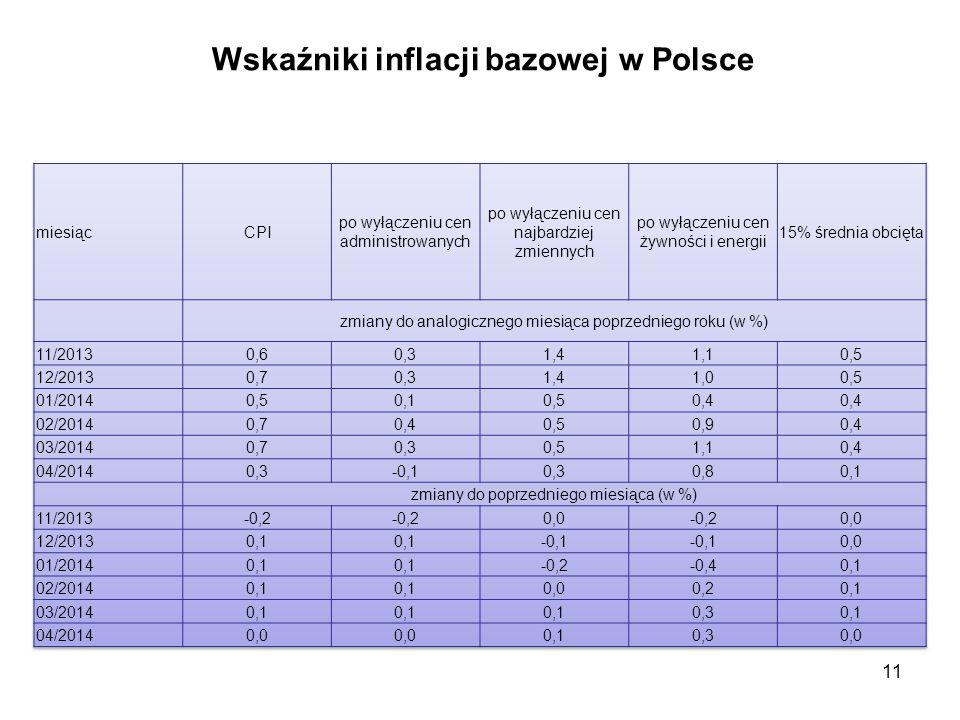 Wskaźniki inflacji bazowej w Polsce 11