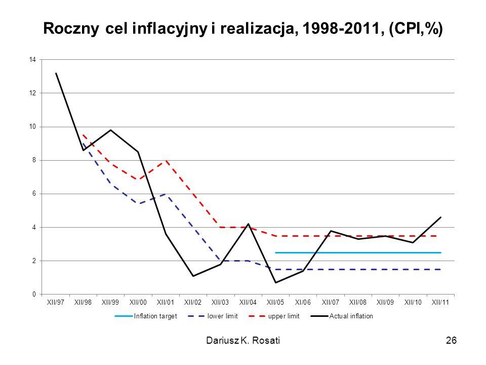 Roczny cel inflacyjny i realizacja, 1998-2011, (CPI,%) Dariusz K. Rosati26