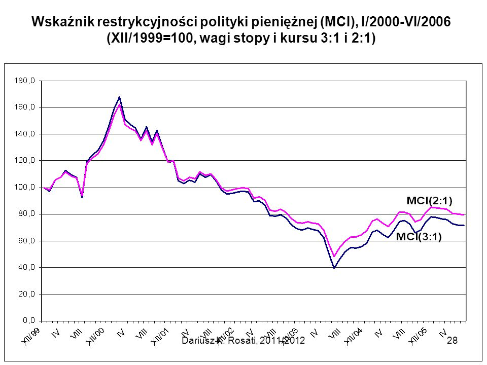Wskaźnik restrykcyjności polityki pieniężnej (MCI), I/2000-VI/2006 (XII/1999=100, wagi stopy i kursu 3:1 i 2:1) Dariusz K. Rosati, 2011/201228