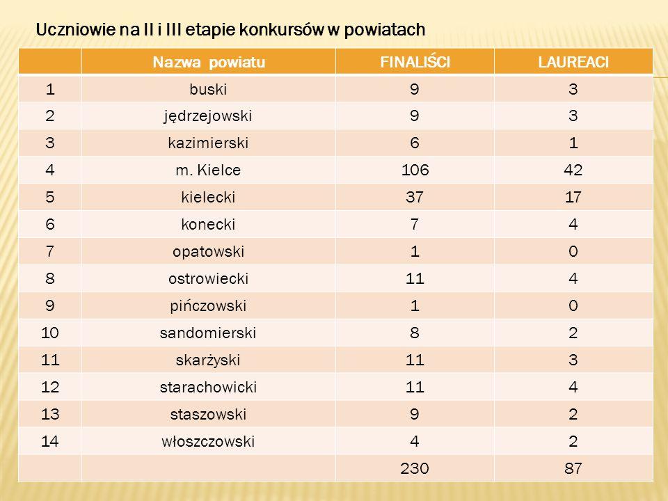 Nazwa powiatuFINALIŚCILAUREACI 1buski93 2jędrzejowski93 3kazimierski61 4m.