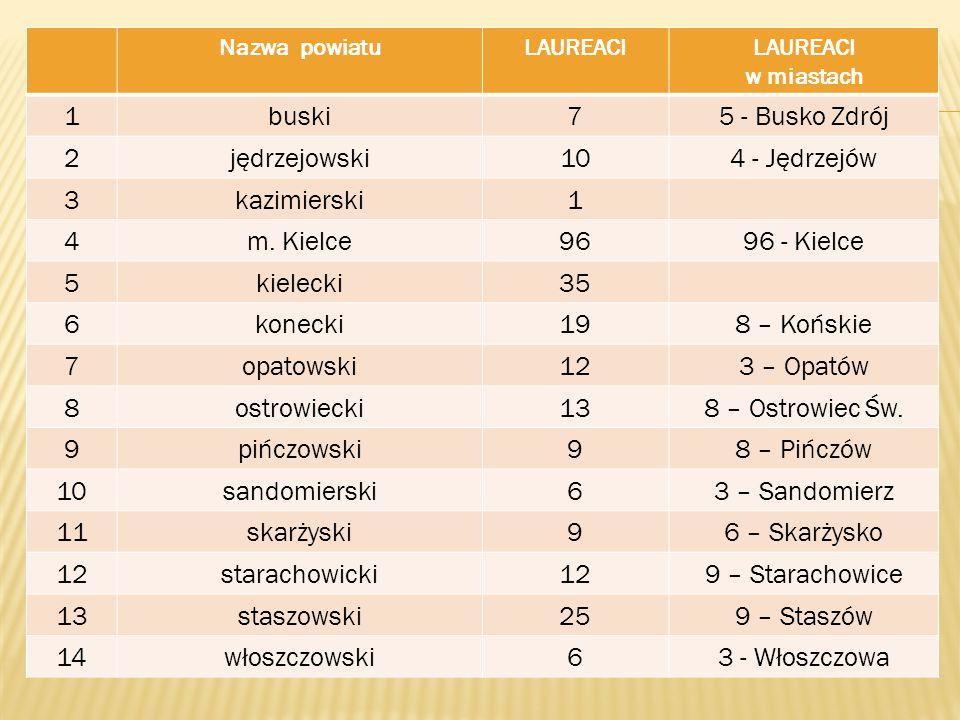 Nazwa powiatuLAUREACILAUREACI w miastach 1buski75 - Busko Zdrój 2jędrzejowski104 - Jędrzejów 3kazimierski1 4m.