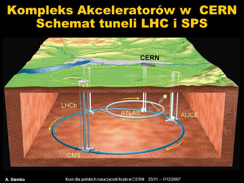 Kurs dla polskich nauczycieli fizyki w CERN 25/11 – 1/12/2007 A. Siemko Kompleks Akceleratorów w CERN Schemat tuneli LHC i SPS