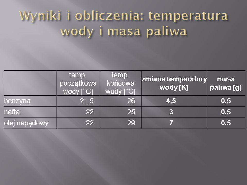 temp. początkowa wody [°C] temp. końcowa wody [°C] zmiana temperatury wody [K] masa paliwa [g] benzyna21,5264,50,5 nafta222530,5 olej napędowy222970,5