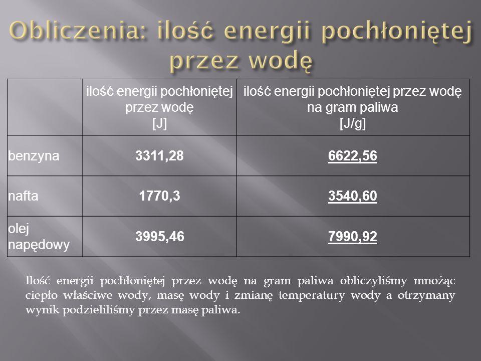 ilość energii pochłoniętej przez wodę [J] ilość energii pochłoniętej przez wodę na gram paliwa [J/g] benzyna3311,286622,56 nafta1770,33540,60 olej nap