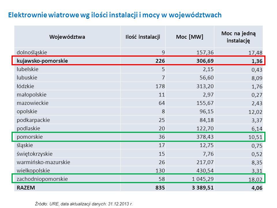 Źródło: URE, data aktualizacji danych: 31.12.2013 r. WojewództwaIlość instalacjiMoc [MW] Moc na jedną instalację dolnośląskie9157,36 17,48 kujawsko-po