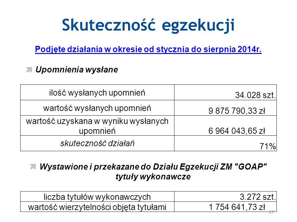 Skuteczność egzekucji 17 Podjęte działania w okresie od stycznia do sierpnia 2014r.