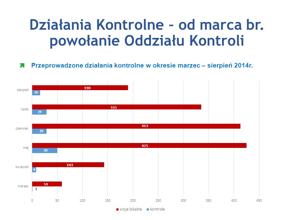 Działania Kontrolne – od marca br.