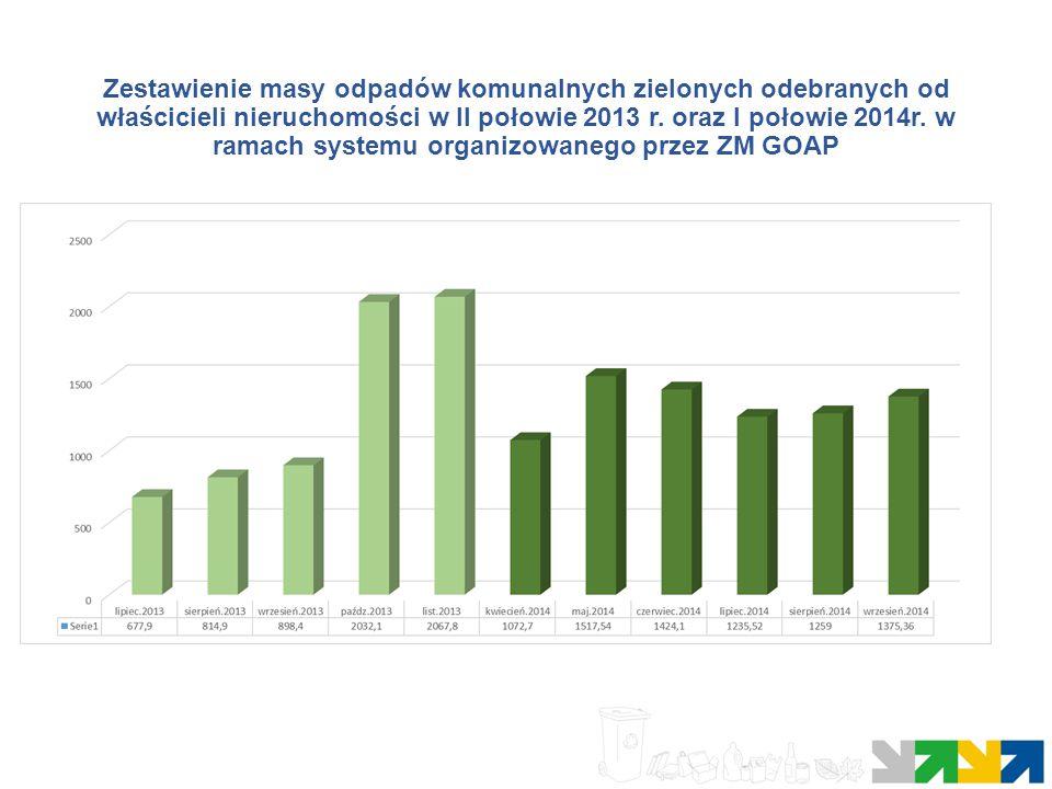 Zestawienie masy odpadów komunalnych zielonych odebranych od właścicieli nieruchomości w II połowie 2013 r.
