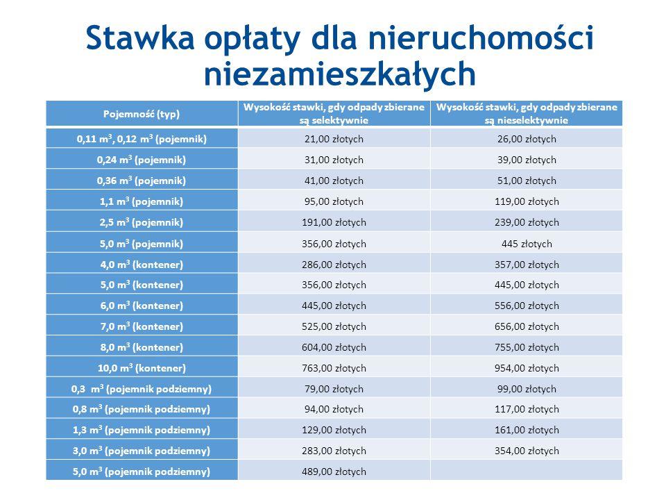 Stawka opłaty dla nieruchomości niezamieszkałych 7 Pojemność (typ) Wysokość stawki, gdy odpady zbierane są selektywnie Wysokość stawki, gdy odpady zbierane są nieselektywnie 0,11 m 3, 0,12 m 3 (pojemnik)21,00 złotych26,00 złotych 0,24 m 3 (pojemnik)31,00 złotych39,00 złotych 0,36 m 3 (pojemnik)41,00 złotych51,00 złotych 1,1 m 3 (pojemnik)95,00 złotych119,00 złotych 2,5 m 3 (pojemnik)191,00 złotych239,00 złotych 5,0 m 3 (pojemnik)356,00 złotych445 złotych 4,0 m 3 (kontener)286,00 złotych357,00 złotych 5,0 m 3 (kontener)356,00 złotych445,00 złotych 6,0 m 3 (kontener)445,00 złotych556,00 złotych 7,0 m 3 (kontener)525,00 złotych656,00 złotych 8,0 m 3 (kontener)604,00 złotych755,00 złotych 10,0 m 3 (kontener)763,00 złotych954,00 złotych 0,3 m 3 (pojemnik podziemny)79,00 złotych99,00 złotych 0,8 m 3 (pojemnik podziemny)94,00 złotych117,00 złotych 1,3 m 3 (pojemnik podziemny)129,00 złotych161,00 złotych 3,0 m 3 (pojemnik podziemny)283,00 złotych354,00 złotych 5,0 m 3 (pojemnik podziemny)489,00 złotych