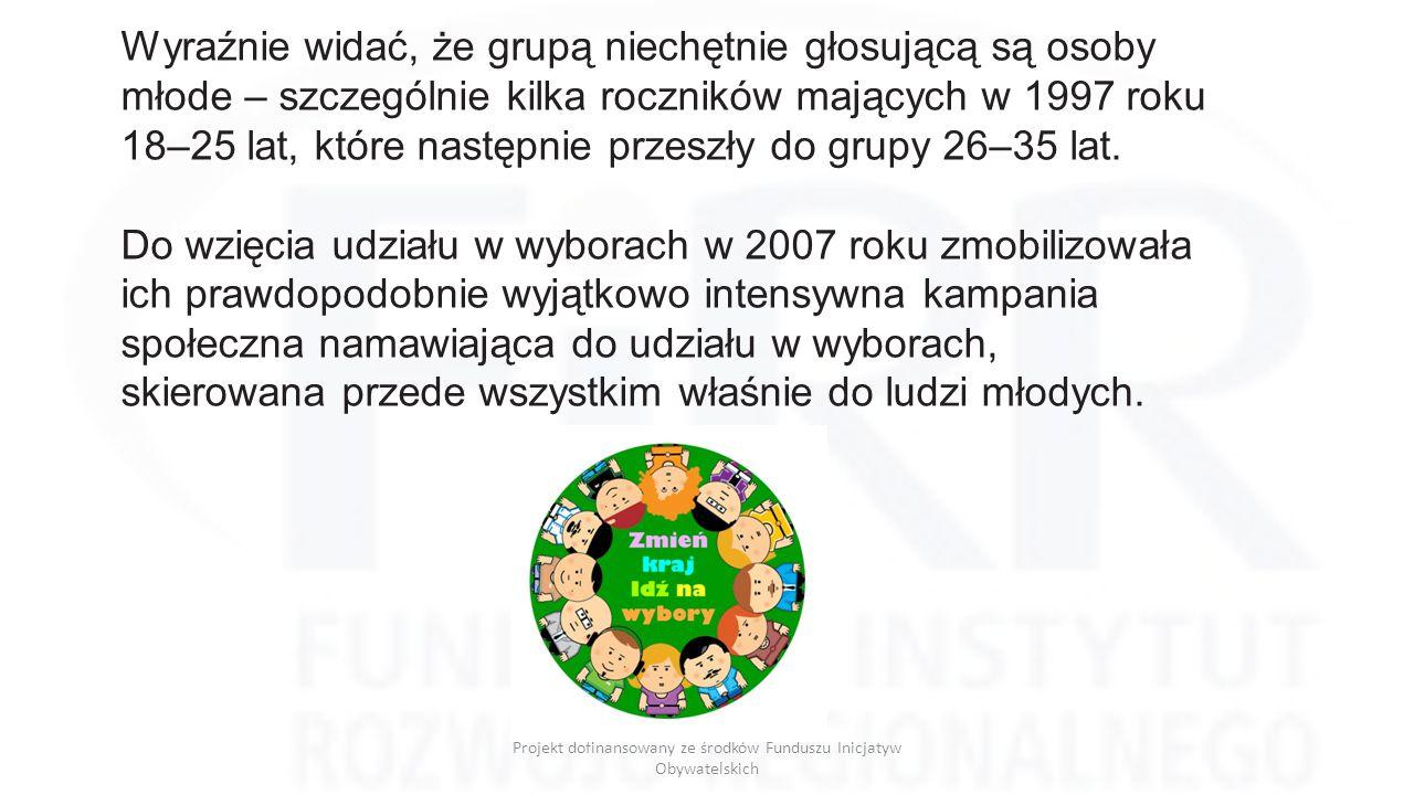 """Projekt dofinansowany ze środków Funduszu Inicjatyw Obywatelskich Projekt """"PEŁNOSPRAWNY WYBORCA"""