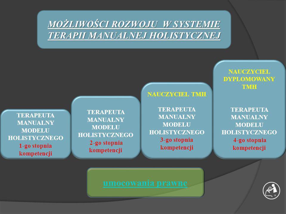 Terapia Manualna Holistyczna dr.A. Rakowskiego Prowadzący: dr n.wf.