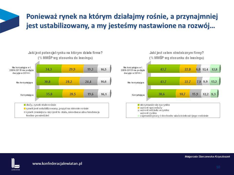 www.konfederacjalewiatan.pl 10 Ponieważ rynek na którym działajmy rośnie, a przynajmniej jest ustabilizowany, a my jesteśmy nastawione na rozwój… Małgorzata Starczewska-Krzysztoszek