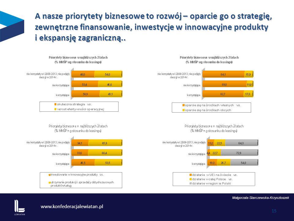 www.konfederacjalewiatan.pl 15 Małgorzata Starczewska-Krzysztoszek A nasze priorytety biznesowe to rozwój – oparcie go o strategię, zewnętrzne finansowanie, inwestycje w innowacyjne produkty i ekspansję zagraniczną..