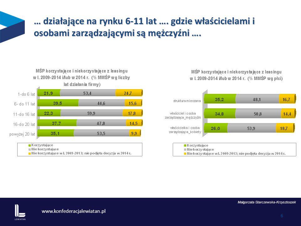 www.konfederacjalewiatan.pl 6 … działające na rynku 6-11 lat …. gdzie właścicielami i osobami zarządzającymi są mężczyźni …. Małgorzata Starczewska-Kr