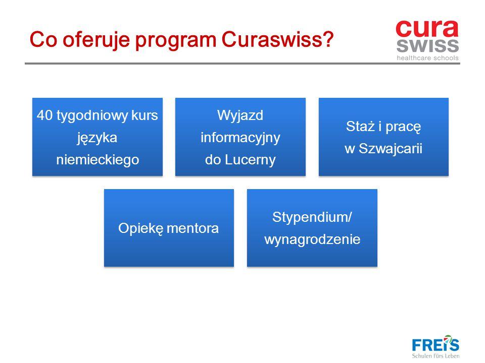 Co oferuje program Curaswiss.