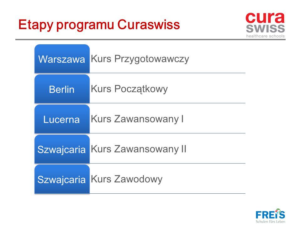 Etapy programu Curaswiss Kurs Przygotowawczy Warszawa Kurs Początkowy Berlin Kurs Zawansowany I Lucerna Kurs Zawansowany II Szwajcaria Kurs Zawodowy Szwajcaria