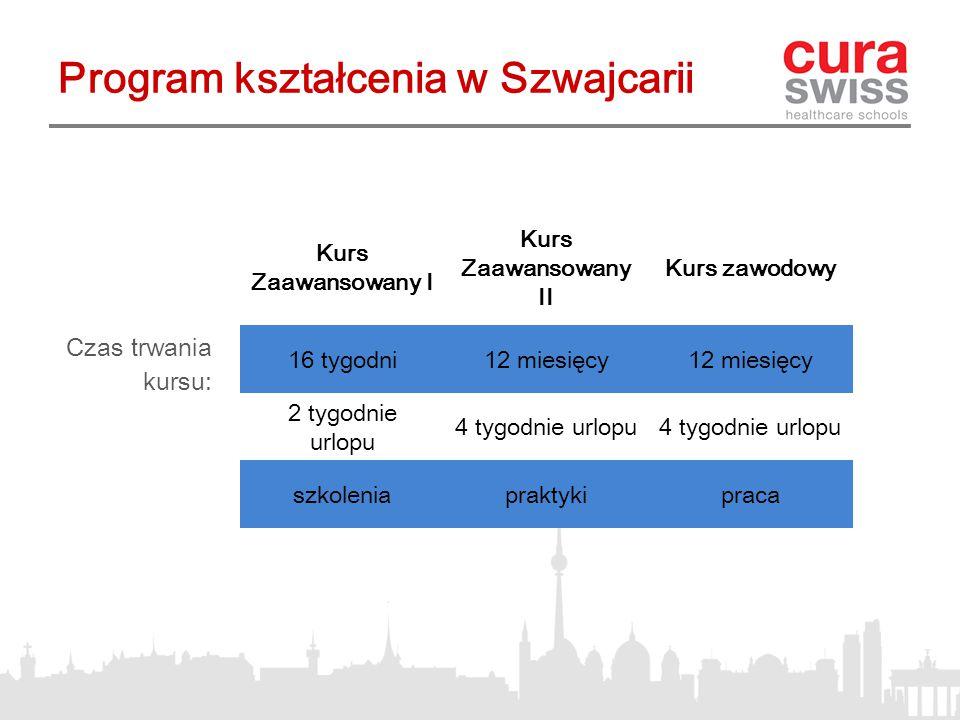 Program kształcenia w Szwajcarii Kurs Zaawansowany I Kurs Zaawansowany II Kurs zawodowy 16 tygodni12 miesięcy 2 tygodnie urlopu 4 tygodnie urlopu szkoleniapraktykipraca Czas trwania kursu: