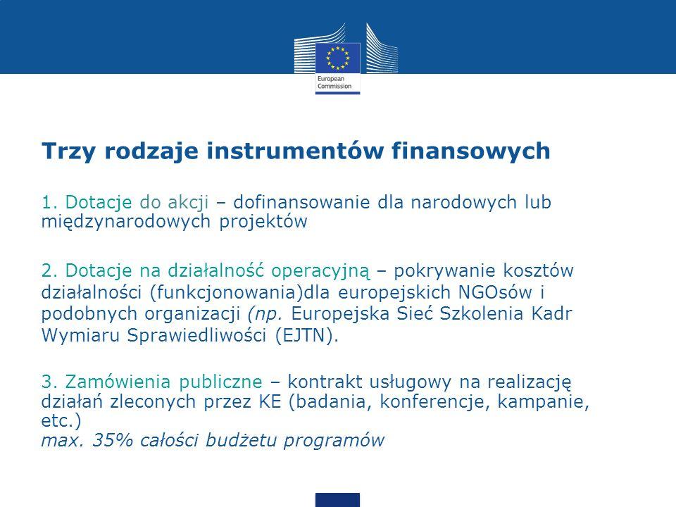 Trzy rodzaje instrumentów finansowych 1.