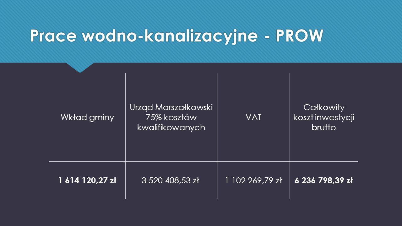 Prace wodno-kanalizacyjne - PROW Wkład gminy Urząd Marszałkowski 75% kosztów kwalifikowanych VAT Całkowity koszt inwestycji brutto 1 614 120,27 zł 3 520 408,53 zł 1 102 269,79 zł 6 236 798,39 zł