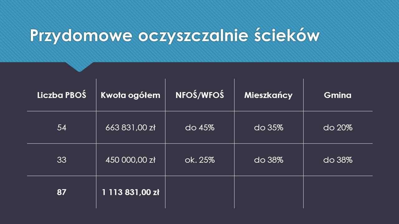 Przydomowe oczyszczalnie ścieków Liczba PBOŚKwota ogółemNFOŚ/WFOŚMieszkańcyGmina 54663 831,00 złdo 45%do 35%do 20% 33450 000,00 złok.