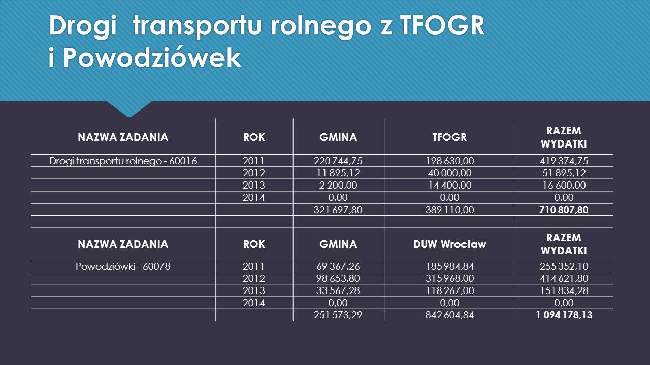 Drogi transportu rolnego z TFOGR i Powodziówek NAZWA ZADANIAROKGMINATFOGR RAZEM WYDATKI Drogi transportu rolnego - 600162011220 744,75198 630,00419 374,75 201211 895,1240 000,0051 895,12 20132 200,0014 400,0016 600,00 20140,00 321 697,80389 110,00 710 807,80 NAZWA ZADANIAROKGMINADUW Wrocław RAZEM WYDATKI Powodziówki - 60078201169 367,26185 984,84255 352,10 201298 653,80315 968,00414 621,80 201333 567,28118 267,00151 834,28 20140,00 251 573,29842 604,84 1 094 178,13