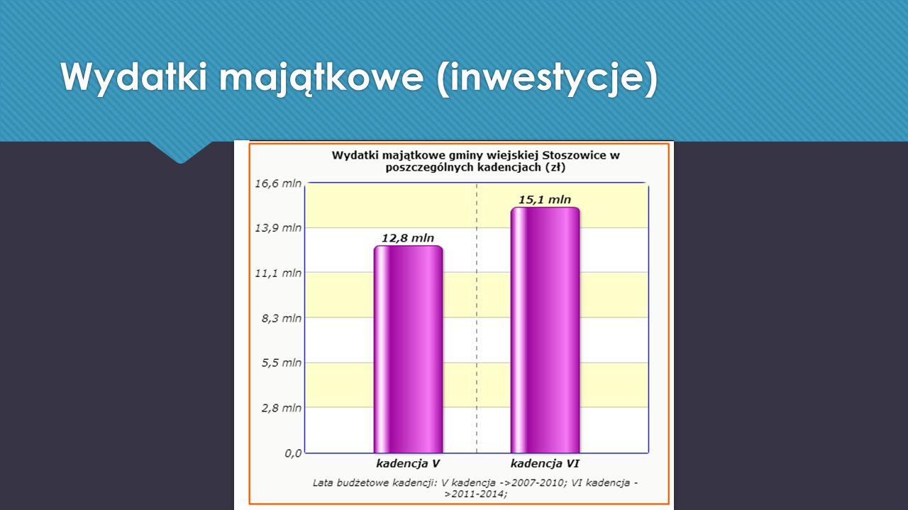 Wydatki majątkowe (inwestycje)