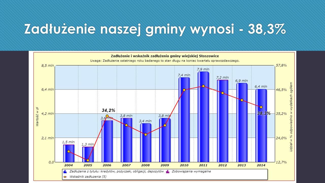 Zadłużenie naszej gminy wynosi - 38,3%
