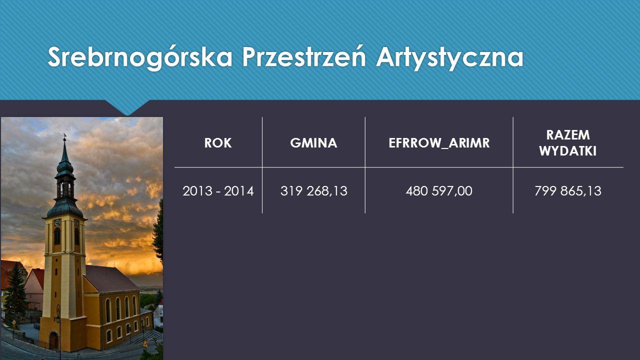 Srebrnogórska Przestrzeń Artystyczna ROKGMINAEFRROW_ARIMR RAZEM WYDATKI 2013 - 2014319 268,13480 597,00799 865,13